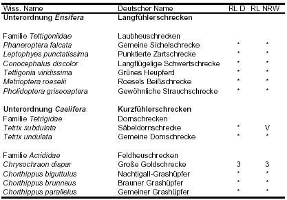 Liste der im UG nachgewiesenen Arten, RL D = Rote Liste Deutschland, RL NRW = Rote Liste NRW, * = nicht gefährdet, 3 = gefährdet, V = auf der Vorwarnliste